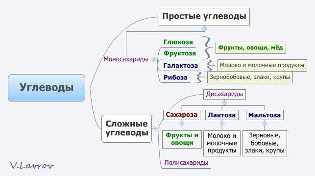 5954460_Yglevodi (643x359, 29Kb)