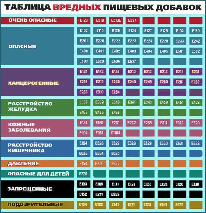 Таблица-вредных-пищевых-добавок (676x700, 554Kb)
