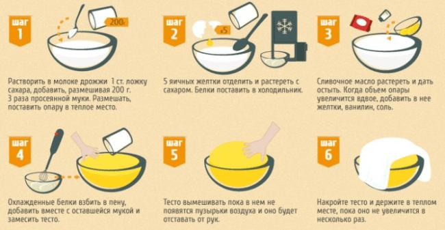 Кулич пасхальный рецепт с пошаговый