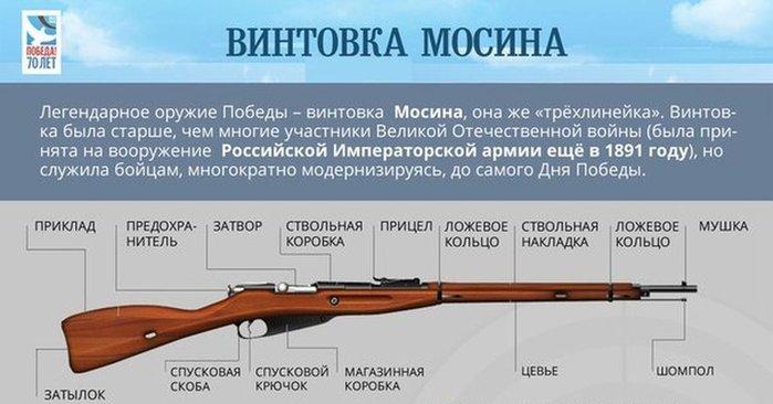 винтовка мосина (700x366, 50Kb)