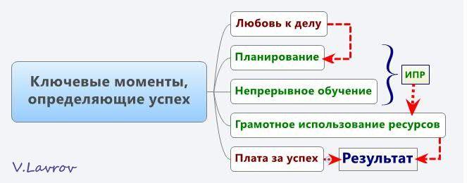 5954460_Kluchevie_momenti_opredelyaushie_yspeh (673x260, 24Kb)
