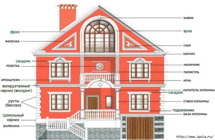 "alt=""Архитектурные элементы фасада""/2835299_Arhitektyrnii_element_fasada (700x455, 191Kb)"