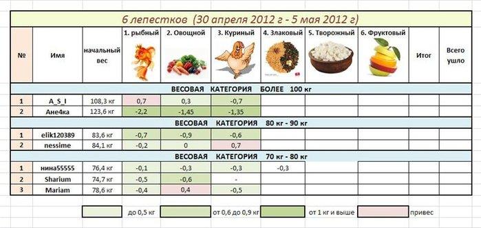 "alt=""Особенности лепестковой диеты""/2835299_6_LEPESTKOV (700x331, 56Kb)"