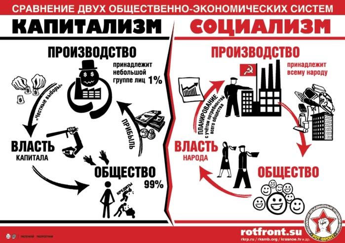 Социализм и капитализм (700x494, 180Kb)