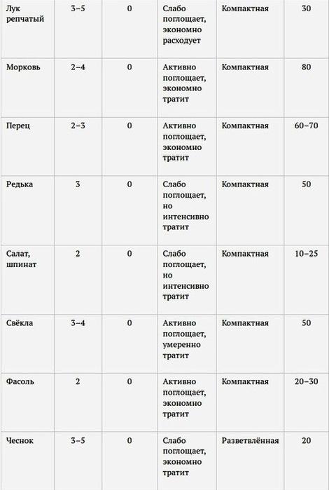 6108242_shpargalka_po_rihleniyu_gryadok2 (470x700, 56Kb)
