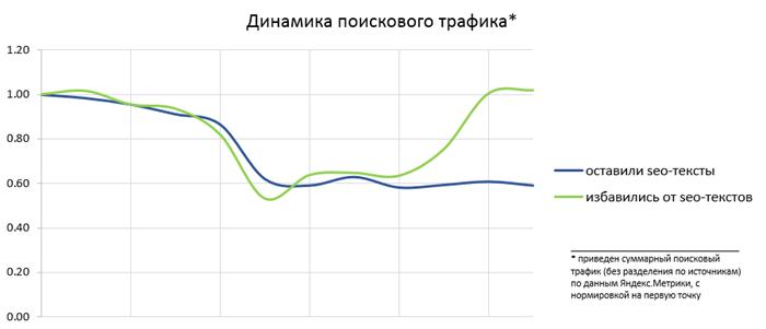Баден Баден: туда и обратно   статистика разбаненных сайтов (Команда Яндекса)