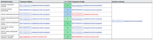 Релевантность страниц сайта: их анализ и улучшение