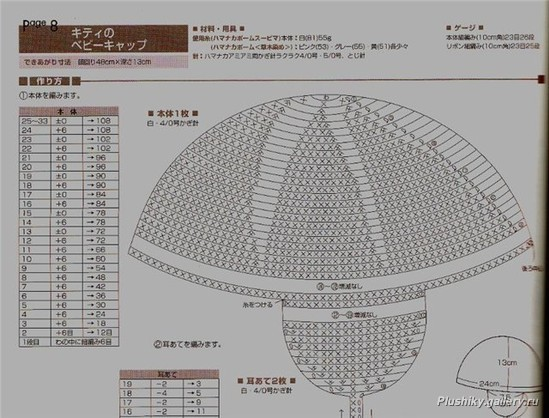 Схемы для вязания крючком шапочек бесплатные.