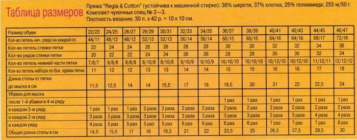 Вязание спицами детские носки для начинающих.Урок 2 .Обучение-источники Супер обзор.