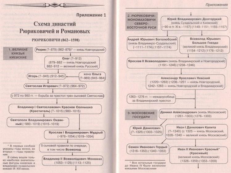 Схема династии Рюриковичей 1