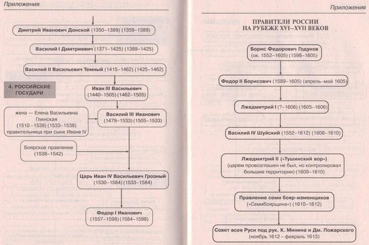 Схема династии Рюриковичей 2