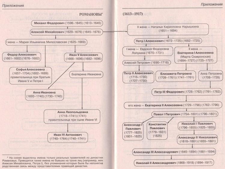 Схема династии Романовых