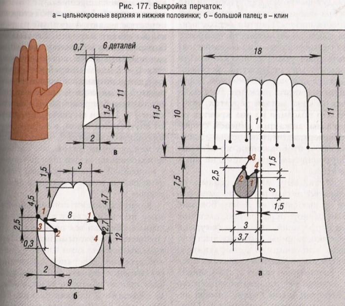 Трикотажные перчатки своими руками выкройки
