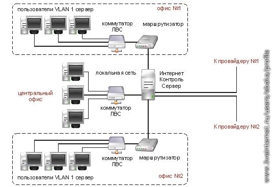 Как сделать сеть с выходом 658