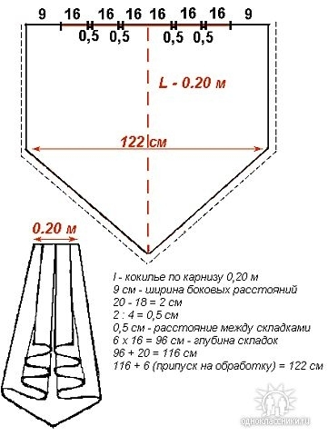 Такой элемент ламбрекена, как правило, выполняется на подкладке.  При этом используется тонкая, прозрачная ткань, она...