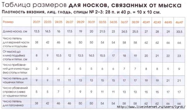 Таблицы размеров на детей по вязанию 635