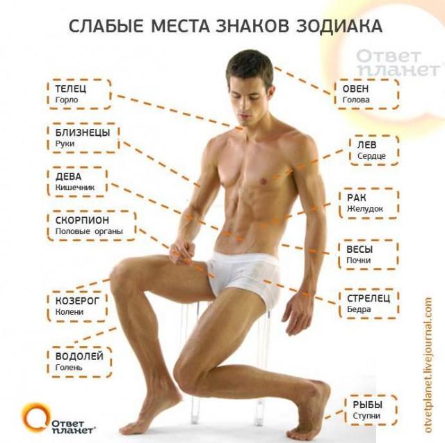 Сексульные позы в зависимости от знака зодиака