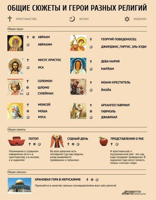 что общего между разными религиями мира связи Сластолюбивые девочки