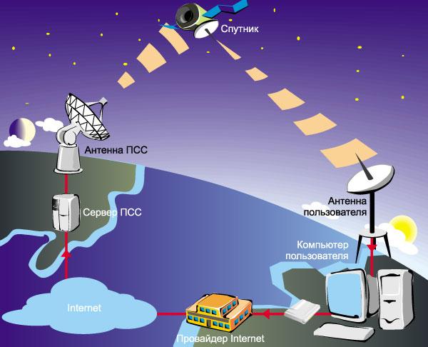 картинки по теме спутниковый доступ в интернет том году был