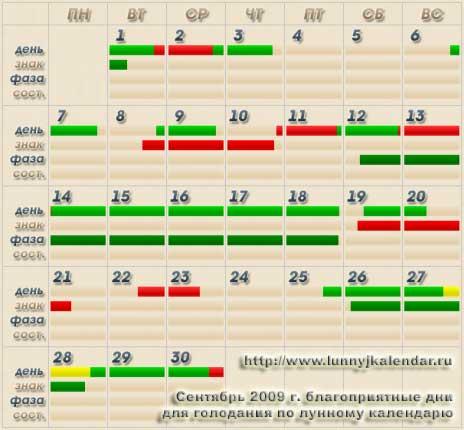 Лунный календарь диета и здоровье
