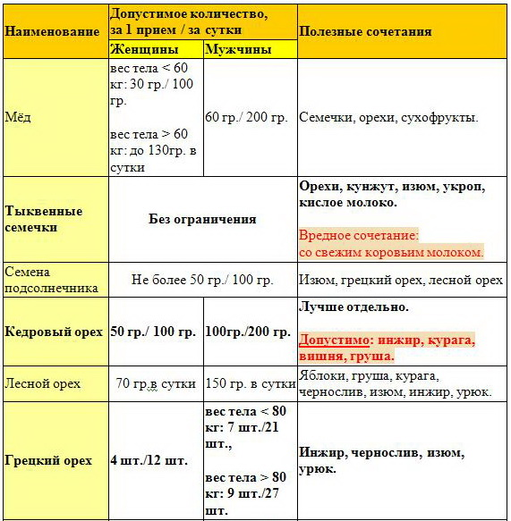 таблица 1 норм потребления меда, сухофруктов