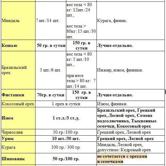 таблица 2 норм потребления меда, сухофруктов