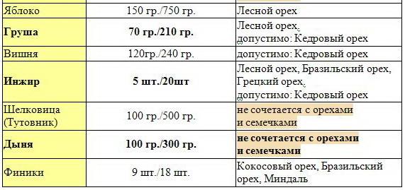 таблица 3 норм потребления меда, сухофруктов