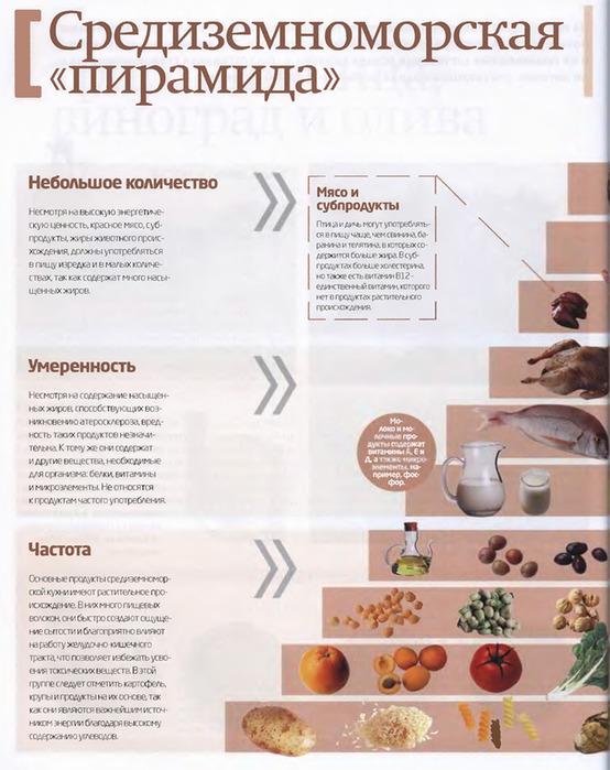 Особенности Средиземноморской Диеты. Средиземноморская диета: руководство и меню для желающих похудеть