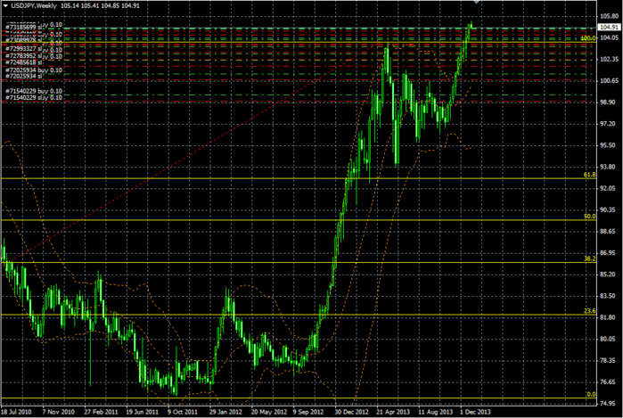 USDJPY Week 31 12 2013 (700x469, 221Kb)