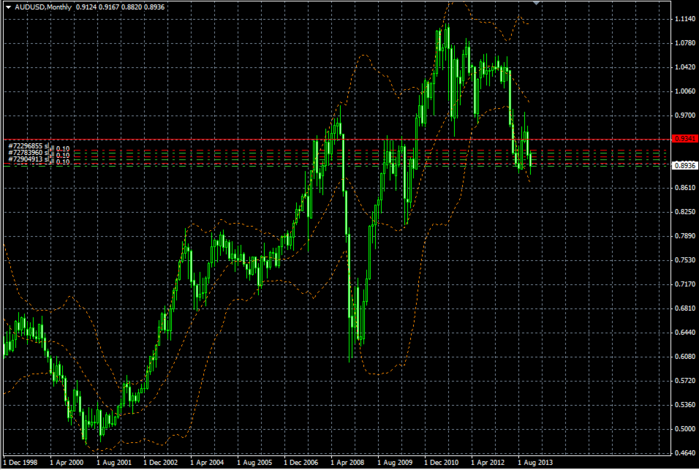 AUDUSD Monthly (700x470, 191Kb)