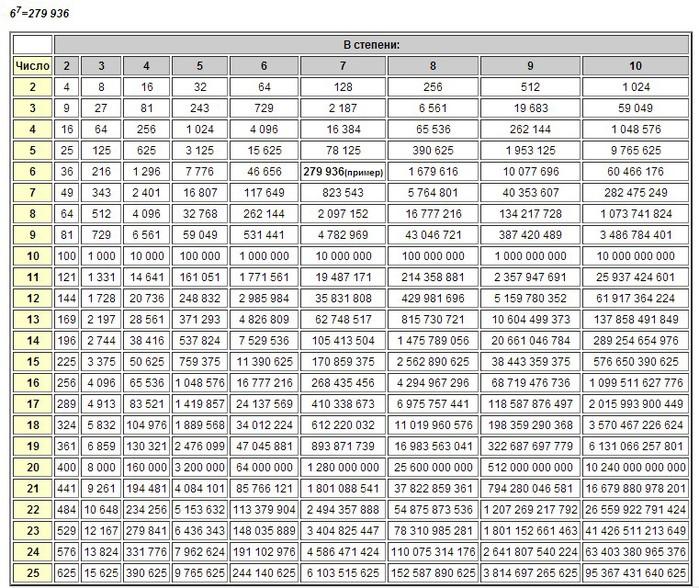 Таблица натуральных чисел четвертой степени