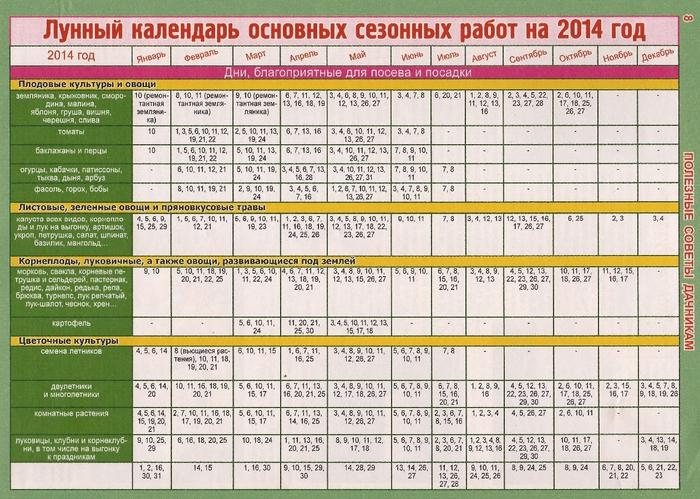 Лунный календарь похудение 2014