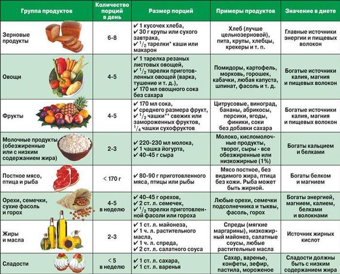 Диета 5 Какие Ягоды Можно. Каковы особенности диеты №5 для ребенка
