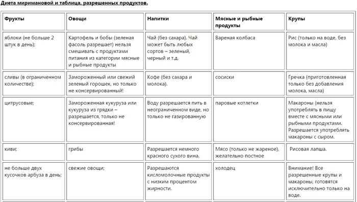 Мириманова диеты на каждый день