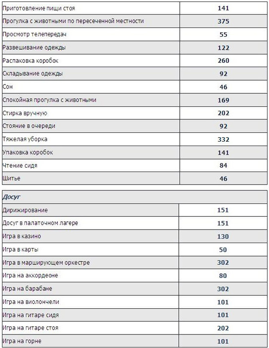 Таблица потери калорий в сексе
