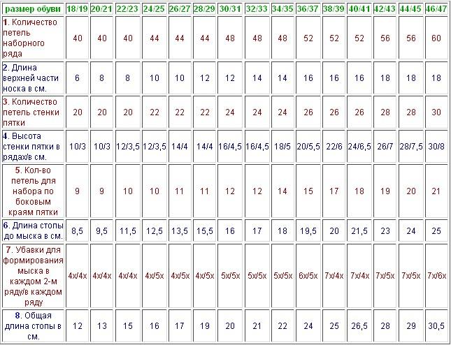 Расчет количества пряжи - таблица для подсчетов 29