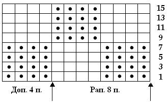 Описание схемы при вязании спицами нет петли 202
