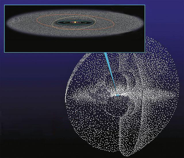 oort cloud location - 640×550