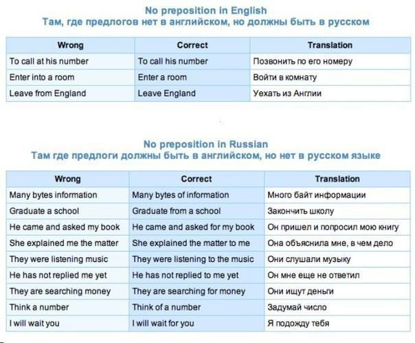 Study Durovcom Сайт Российских