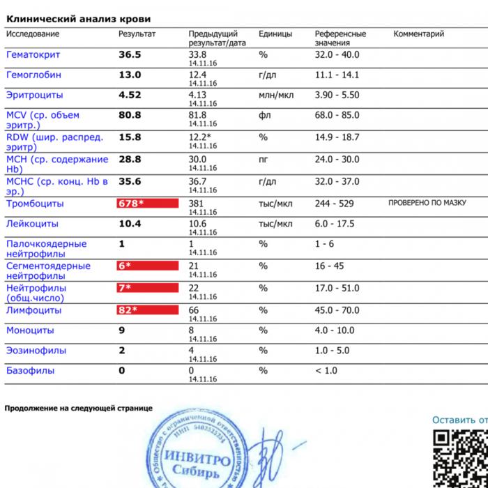 Крови тэк анализ анализов беременности на при при учет постановке список