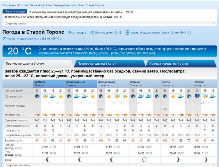 прогноз погоды в россии на неделю армянские