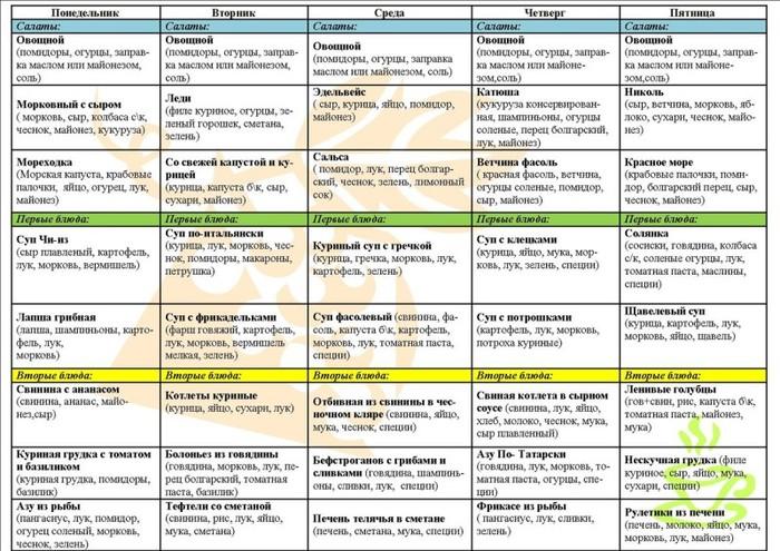 Диета Недельное Меню. Меню на неделю с вкусными и полезными рецептами для похудения с помощью правильного питания