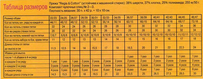 таблица размеров вязаных носков от журнала Verena и виды вязаных