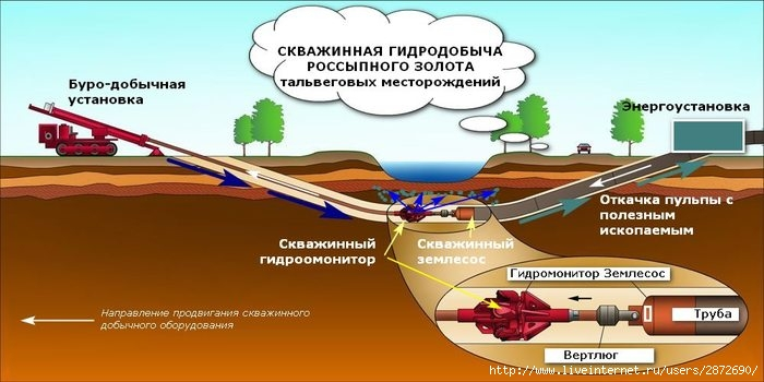 2872690_Skvajinnaya_gidrodobicha_rossipnogo_zolota (700x350, 145Kb)