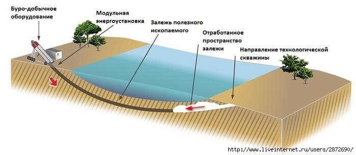2872690_Tehnologiya_SGD_zolotonosnogo_peska (700x304, 99Kb)