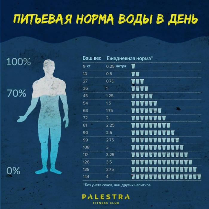 Норма потребления воды похудения