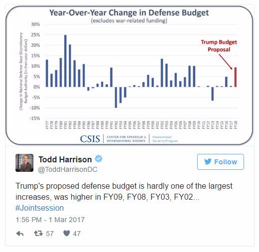 defense budgets todd probert - 519×506