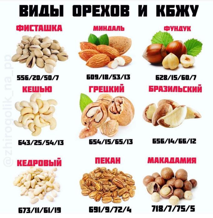 Можно есть орехи на диете какие