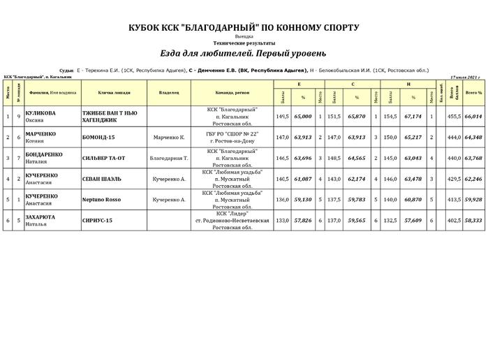 техрезы Кубок КСК Благодарный (1)_page-0001 (700x494, 116Kb)