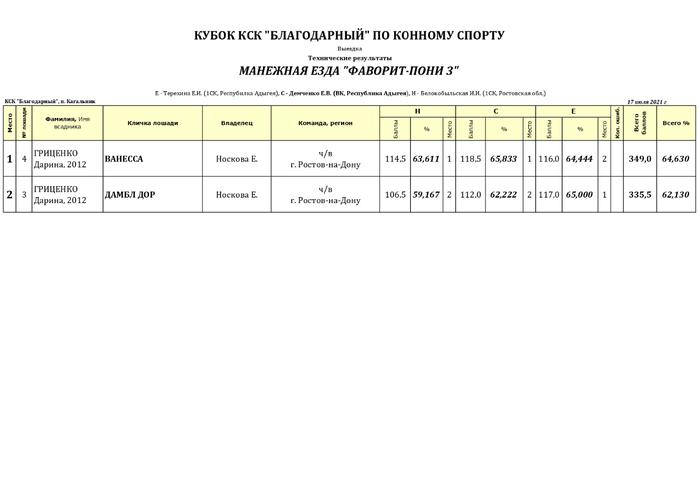 техрезы Кубок КСК Благодарный (1)_page-0003 (700x494, 71Kb)